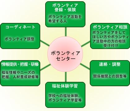 ボランティアセンターフロー図